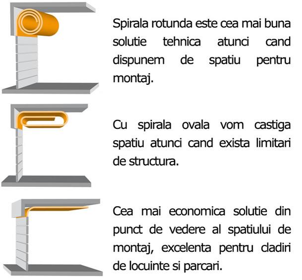 usi_rapide_spirala3
